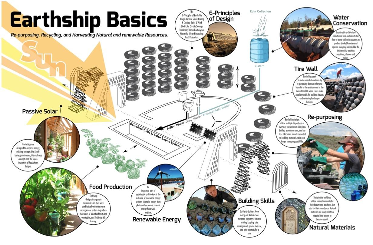Lakjunk Earthshipben, itt a Földön! -fenntartható építészet, önellátás I. rész-